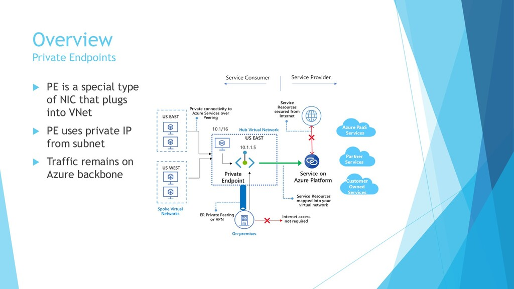 Overview Private Endpoints  PE is a special ty...