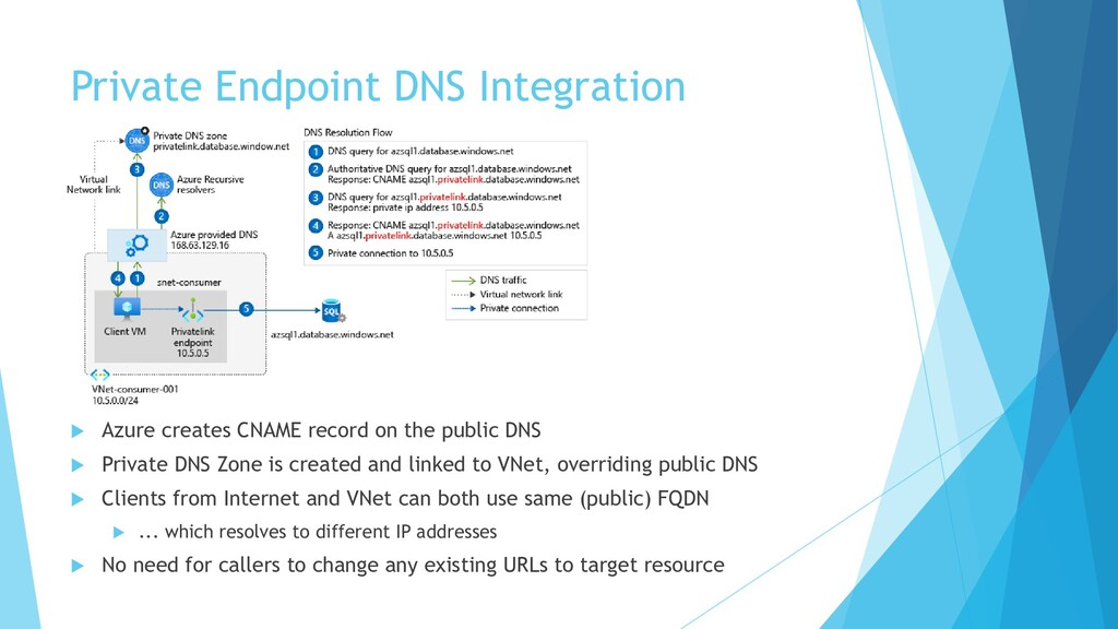Private Endpoint DNS Integration  Azure create...