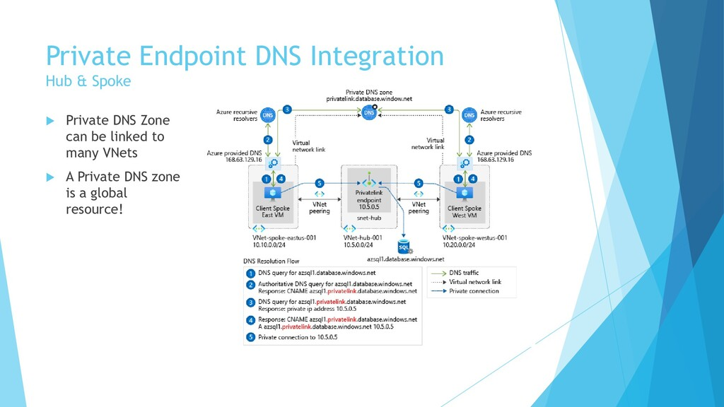 Private Endpoint DNS Integration Hub & Spoke  ...