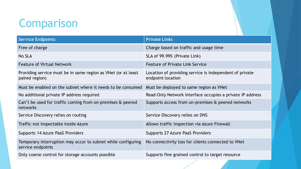 Comparison Service Endpoints Private Links Free...