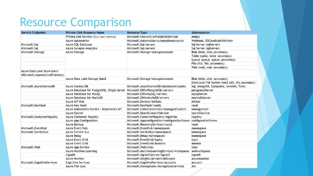 Resource Comparison