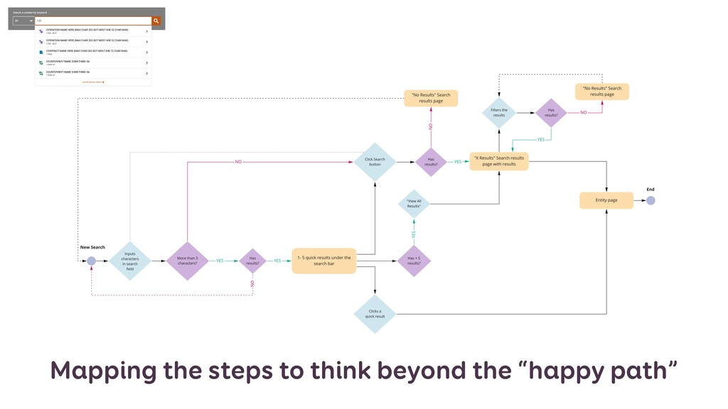 "Mapping the steps to think beyond the ""happy pa..."