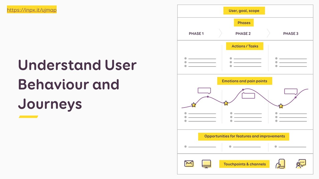 Understand User Behaviour and Journeys Phases P...