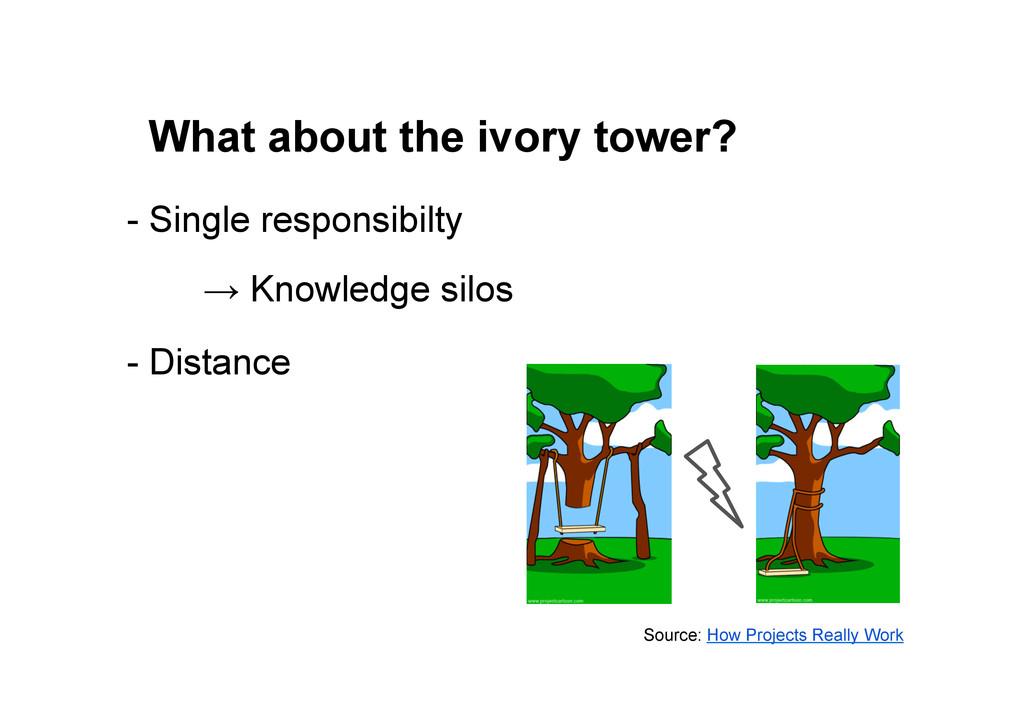 - Single responsibilty → Knowledge silos - Dist...