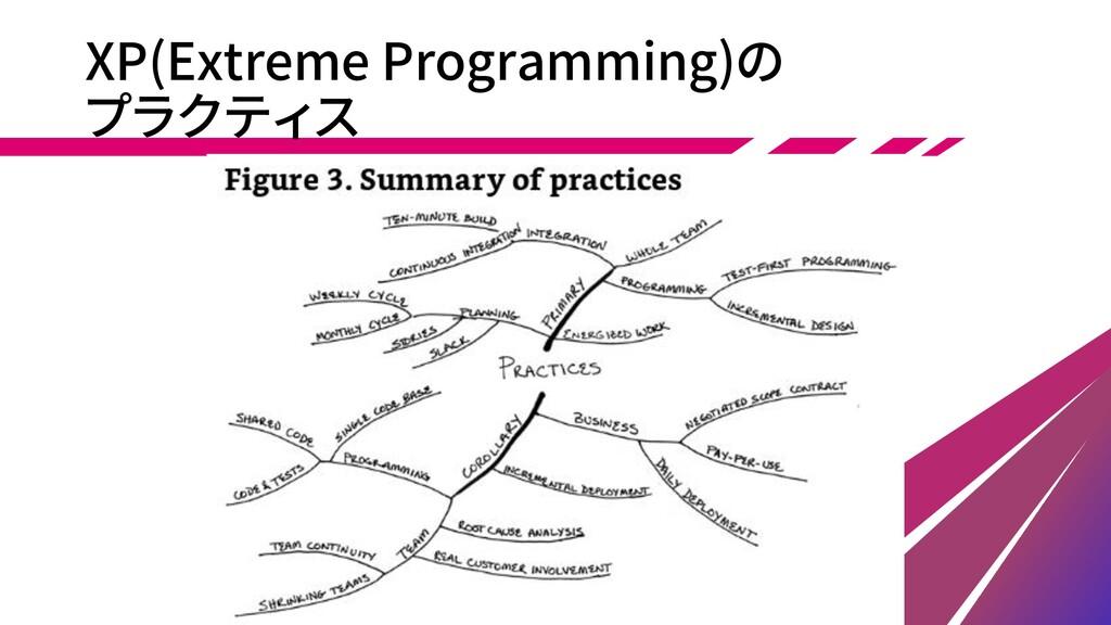 XP(Extreme Programming)の プラクティス