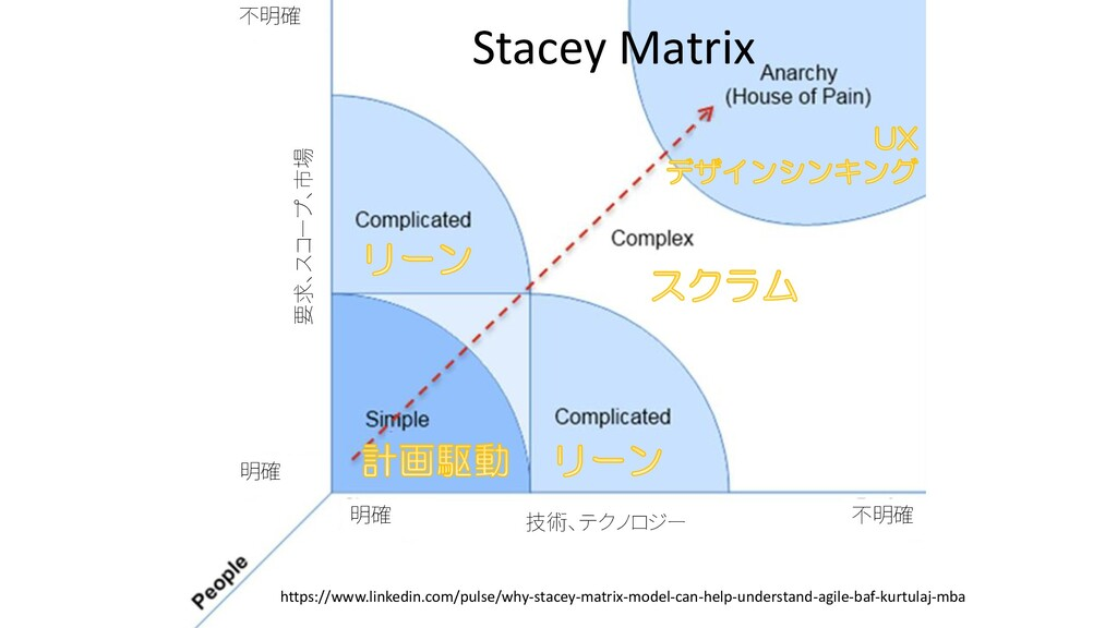 Stacey Matrix https://www.linkedin.com/pulse/wh...