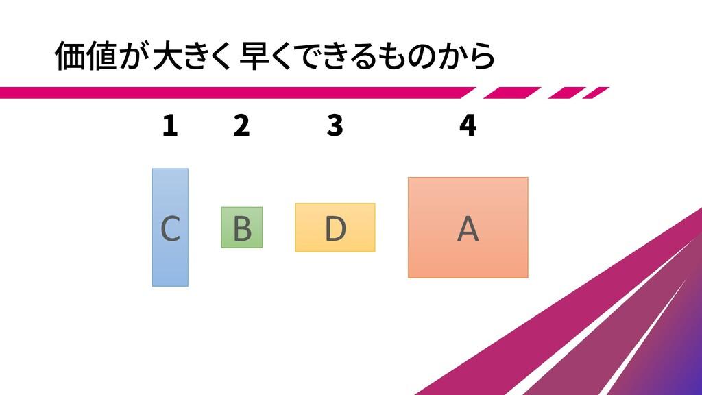 B A D 価値が大きく 早くできるものから C 1 2 3 4