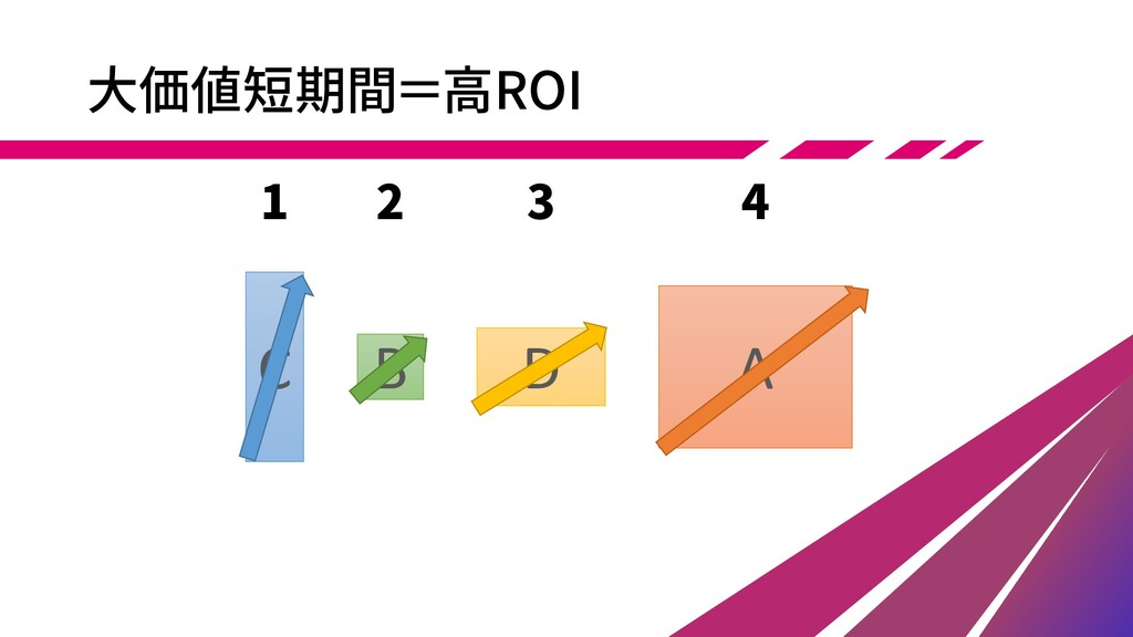 B A D 大価値短期間=高ROI C 1 2 3 4