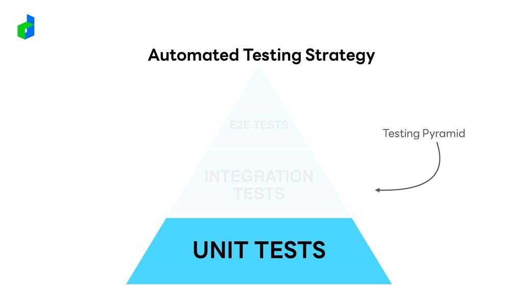 UNIT TESTS INTEGRATION TESTS E2E TESTS Testing ...