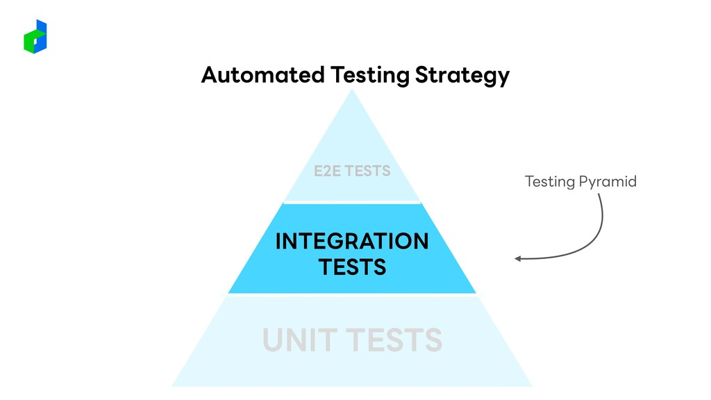 Testing Pyramid UNIT TESTS INTEGRATION TESTS E2...