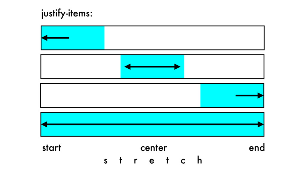 start center end justify-items: s t r e t c h