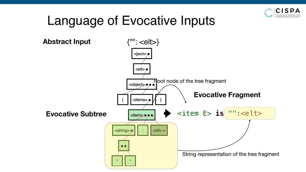 "Language of Evocative Inputs {"""": <elt>} Abstra..."