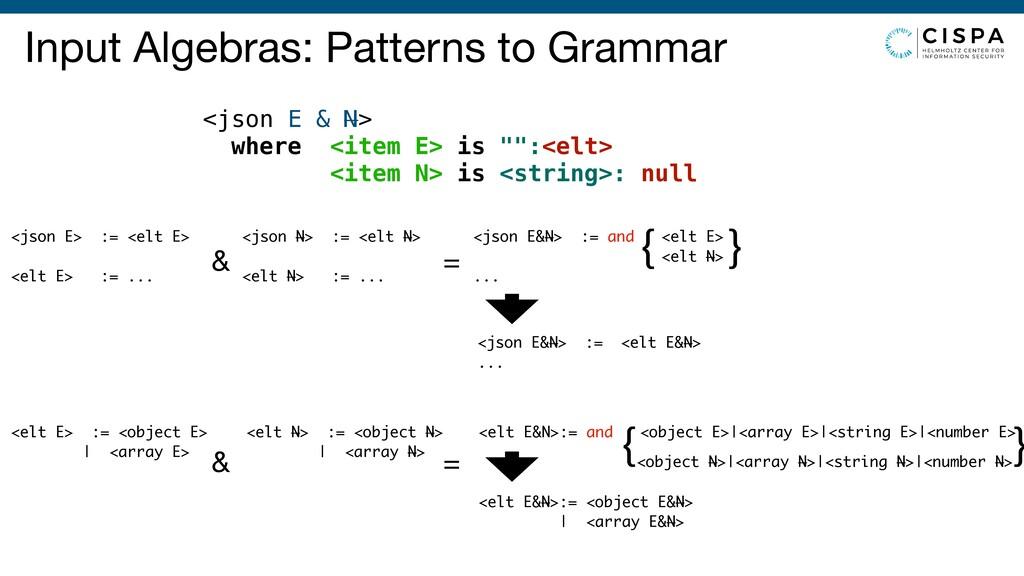 { } Input Algebras: Patterns to Grammar <json E...