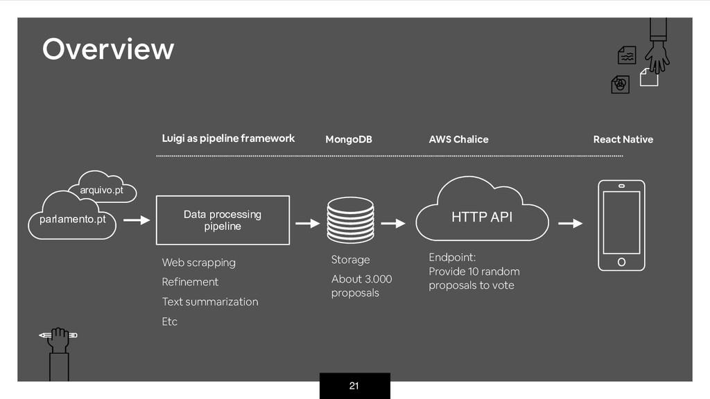21 HTTP API arquivo.pt parlamento.pt Data proce...