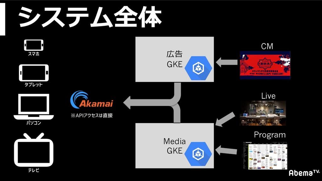 システム全体 Media GKE 広告 GKE CM Live Program