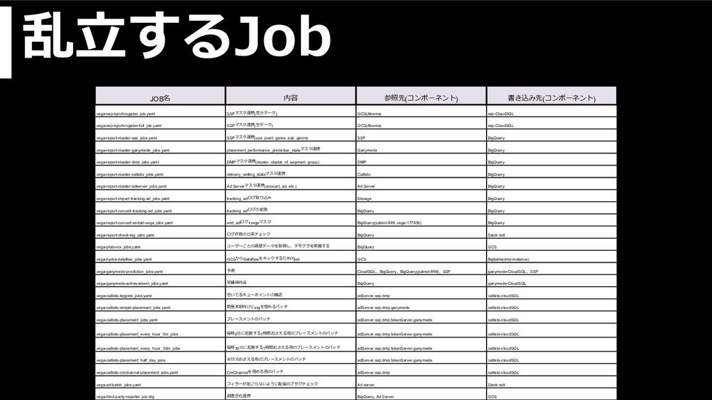 乱⽴するJob JOB名 内容 参照先(コンポーネント) 書き込み先(コンポーネント) veg...