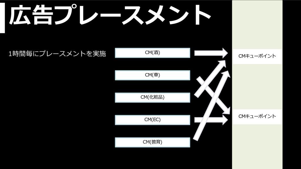 広告プレースメント CMキューポイント CMキューポイント CM(酒) CM(⾞) CM(化粧...