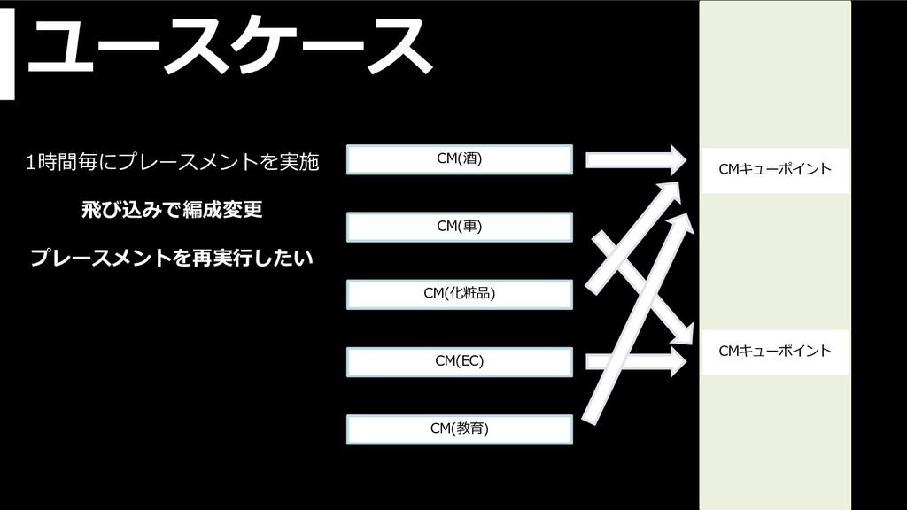 ユースケース CMキューポイント CMキューポイント CM(酒) CM(⾞) CM(化粧品) ...