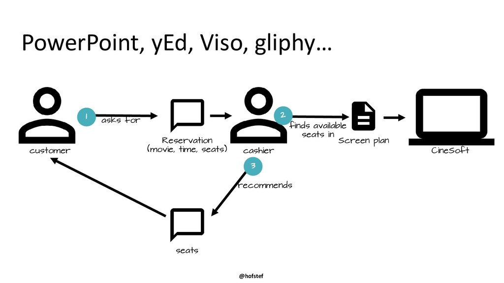 @hofstef PowerPoint, yEd, Viso, gliphy… asks fo...