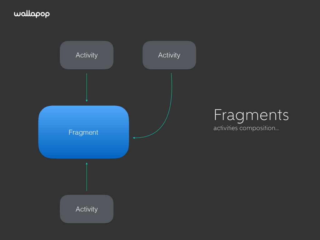 ≥ Activity Fragment Fragments activities compos...