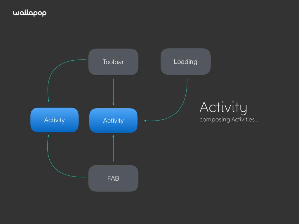 ≥ Activity composing Activities… Loading Activi...