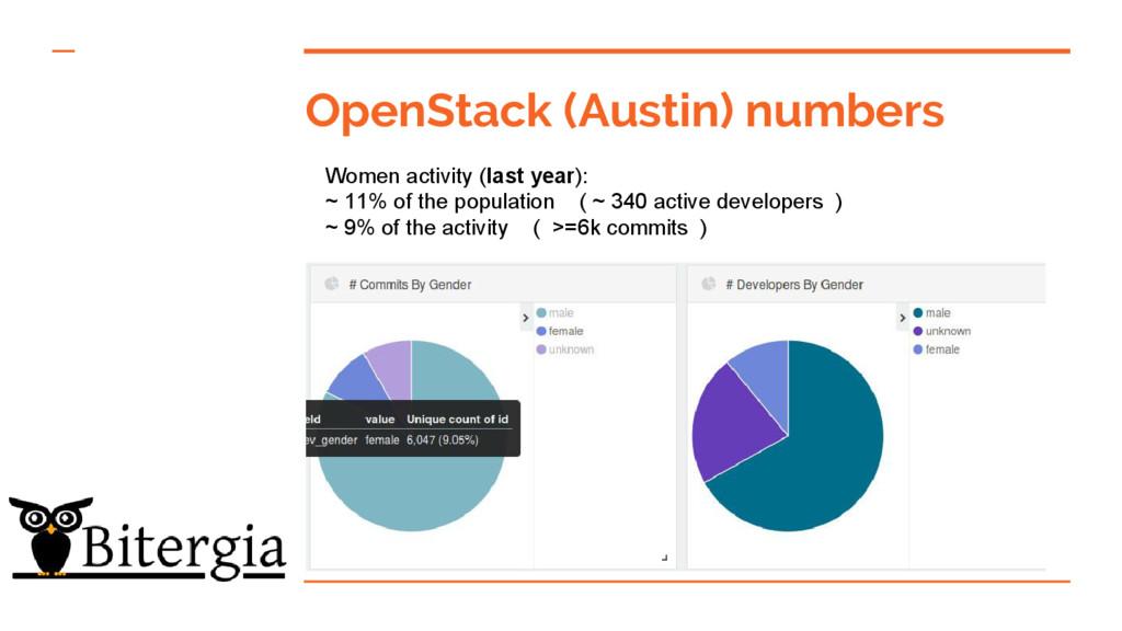 OpenStack (Austin) numbers Women activity (last...