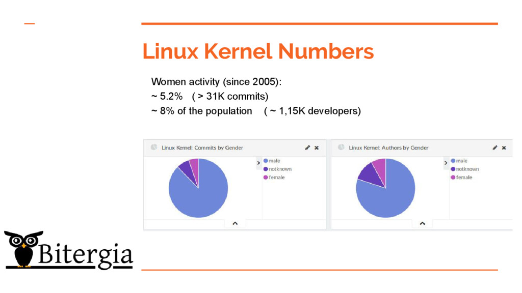 Linux Kernel Numbers Women activity (since 2005...