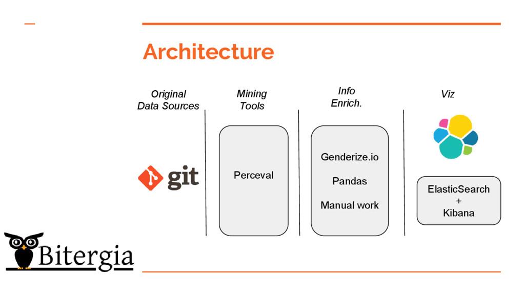 Architecture Original Data Sources Mining Tools...