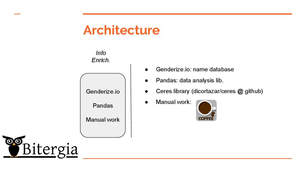 Architecture Info Enrich. Genderize.io Pandas M...