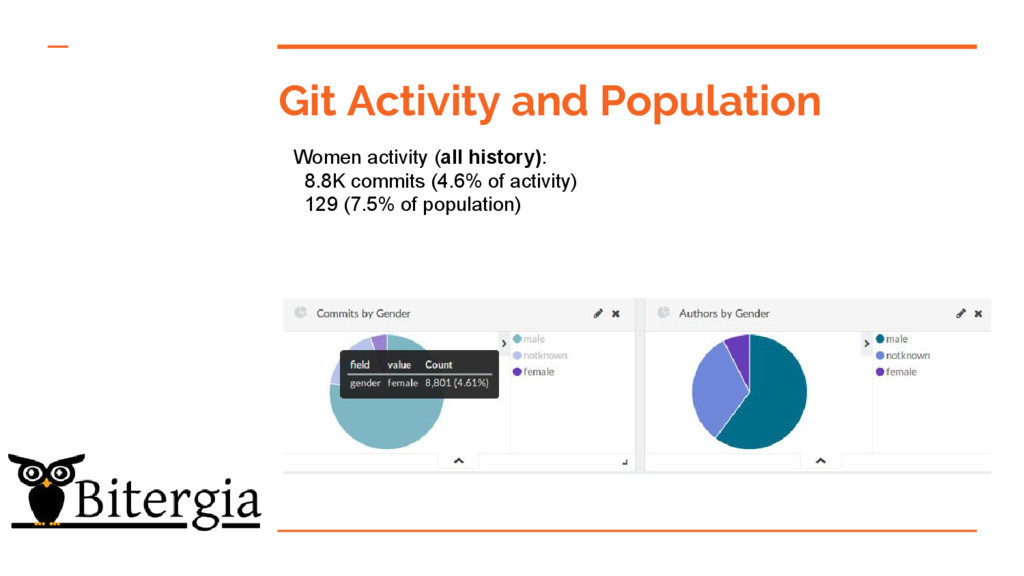 Git Activity and Population Women activity (all...