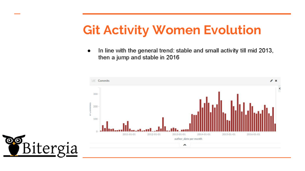 Git Activity Women Evolution ● In line with the...