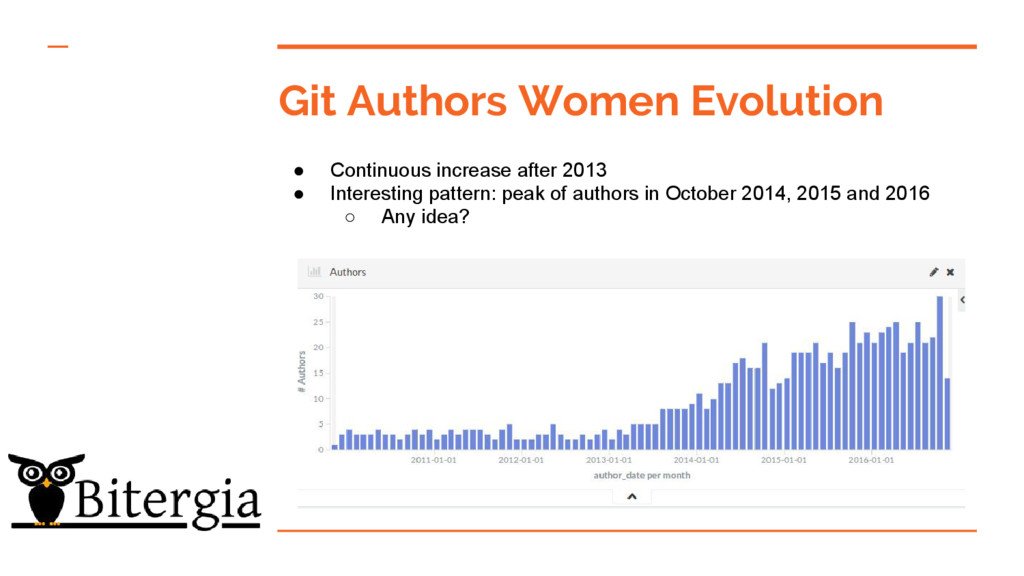 Git Authors Women Evolution ● Continuous increa...