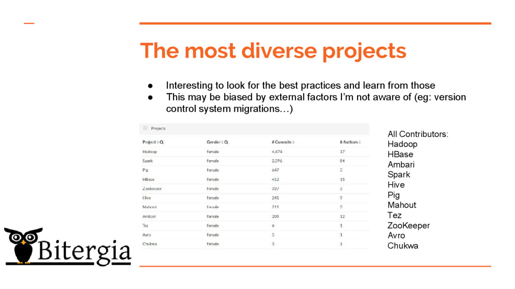 The most diverse projects ● Interesting to look...