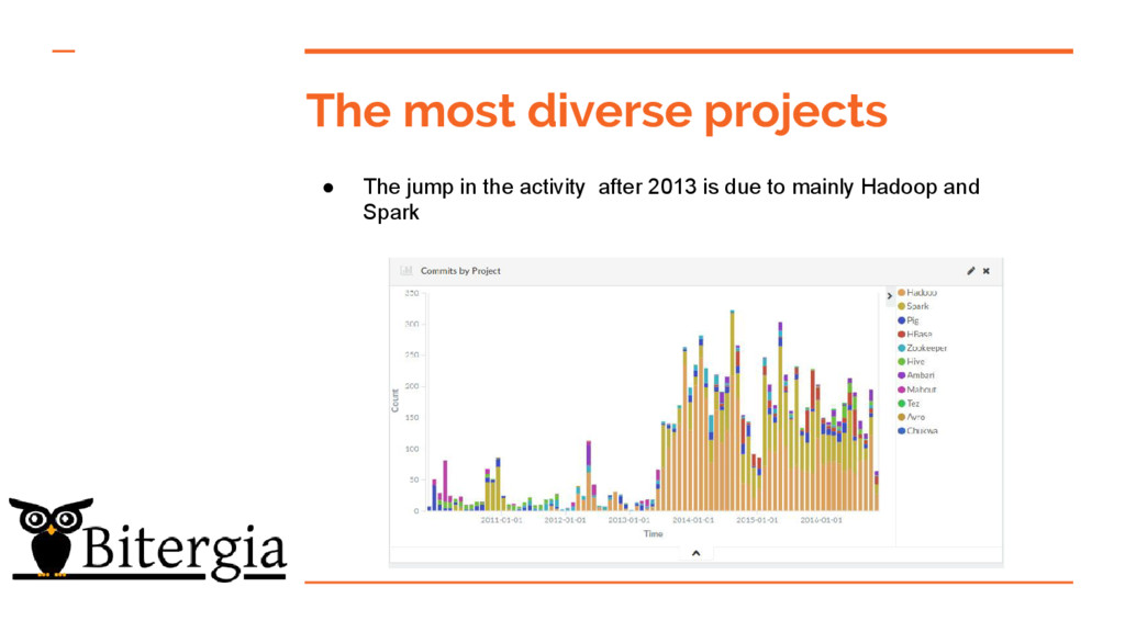 The most diverse projects ● The jump in the act...