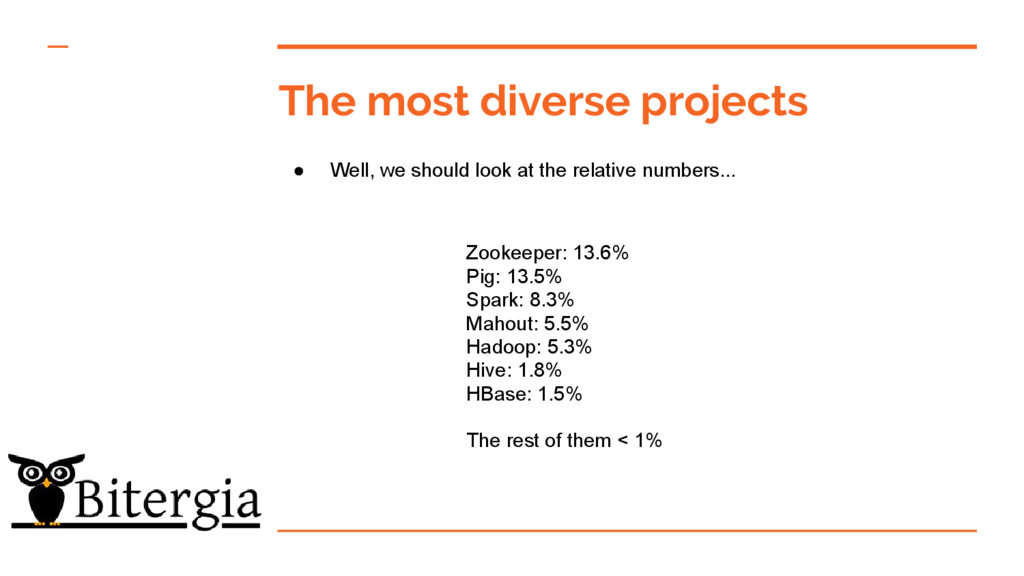 The most diverse projects ● Well, we should loo...