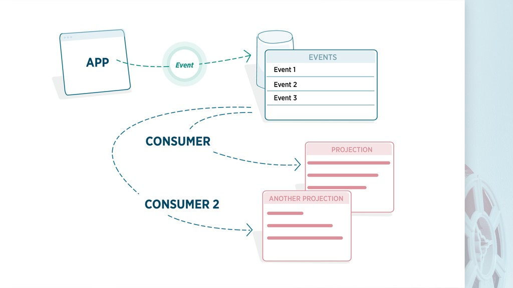 APP CONSUMER CONSUMER 2 EVENTS PROJECTION Event...
