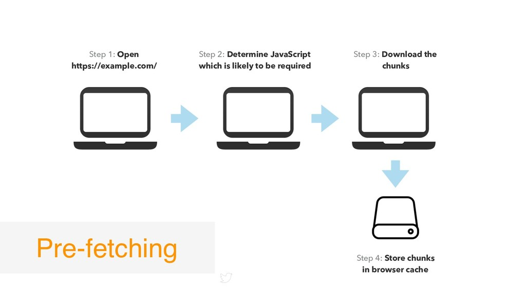 twitter.com/mgechev Step 1: Open https://exampl...