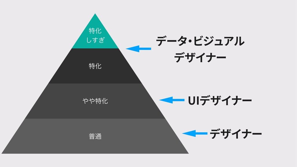 デザイナー UIデザイナー データ ・ ビジュアル デザイナー ಛԽ ͗͢͠ ಛԽ ಛԽ...