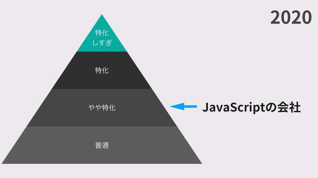 2020 JavaScriptの会社 ಛԽ ͗͢͠ ಛԽ ಛԽ ී௨