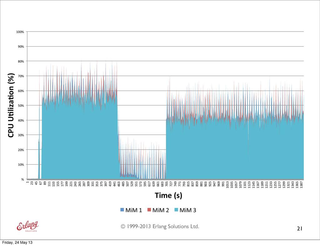 "© 1999-2013 Erlang Solutions Ltd. 21 %"" 10%"" 20..."