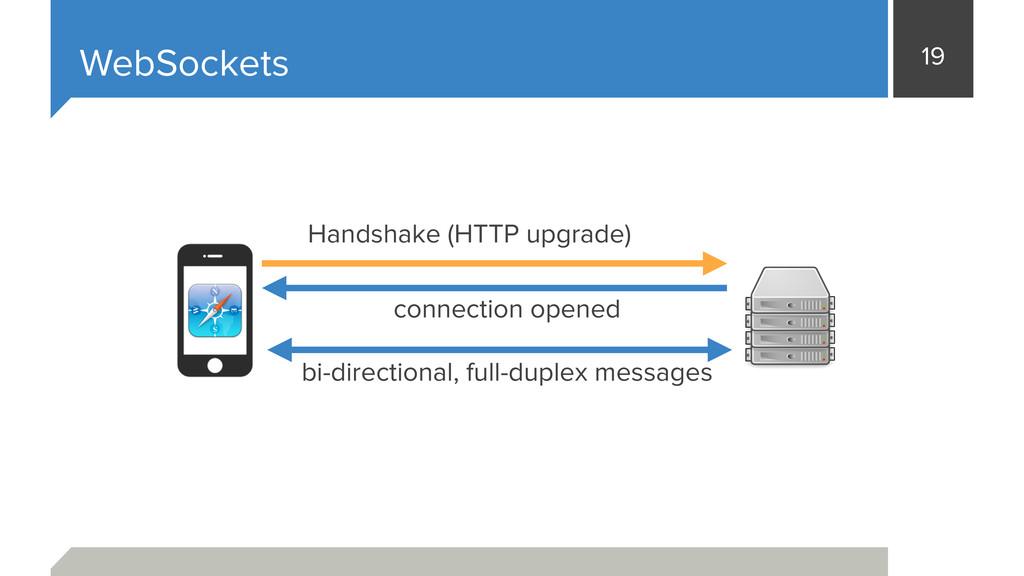 19 WebSockets Handshake (HTTP upgrade) connecti...