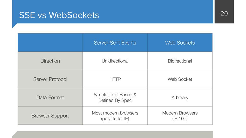 20 SSE vs WebSockets Server-Sent Events Web Soc...