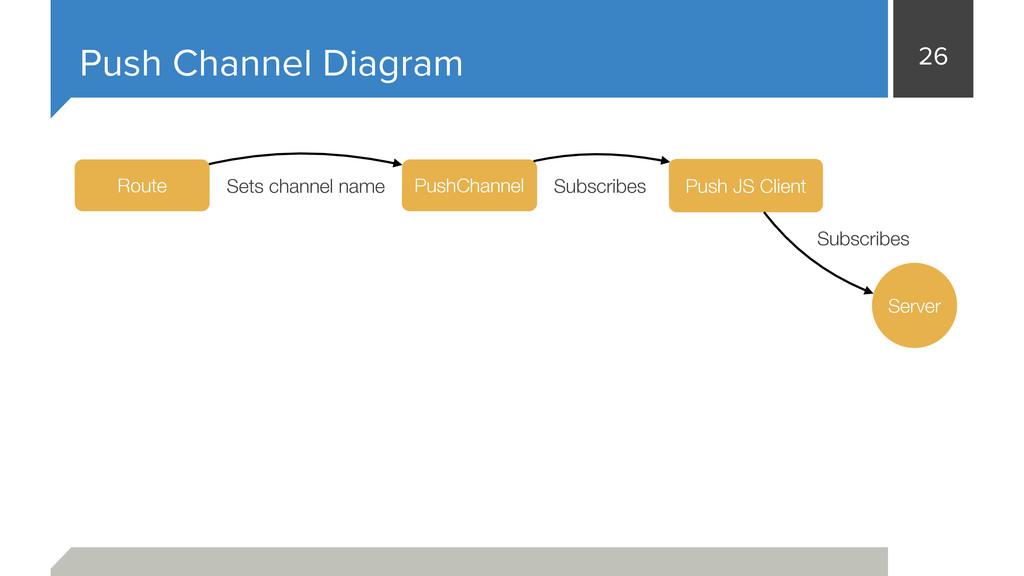 26 Push Channel Diagram Server PushChannel Rout...