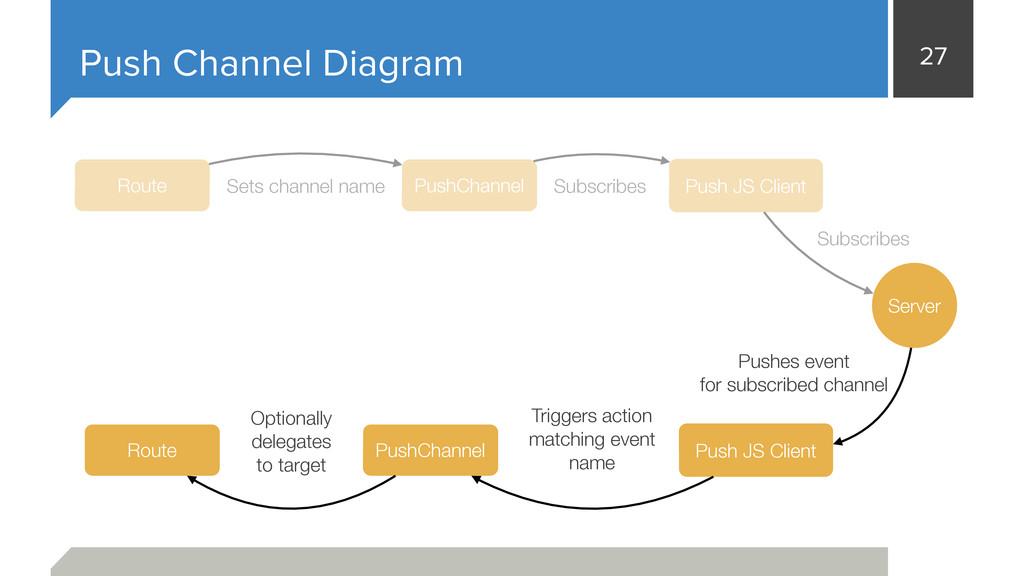 27 Push Channel Diagram Server PushChannel Rout...