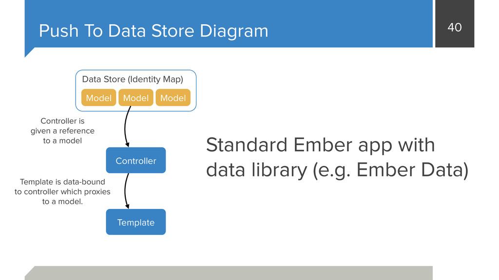 40 Push To Data Store Diagram Data Store (Ident...