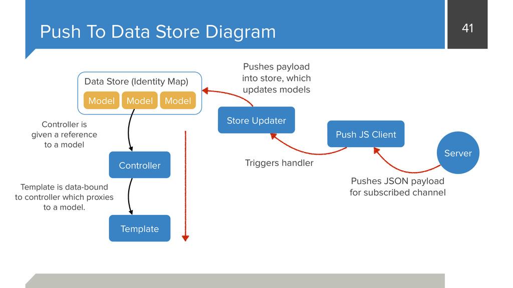 41 Push To Data Store Diagram Data Store (Ident...
