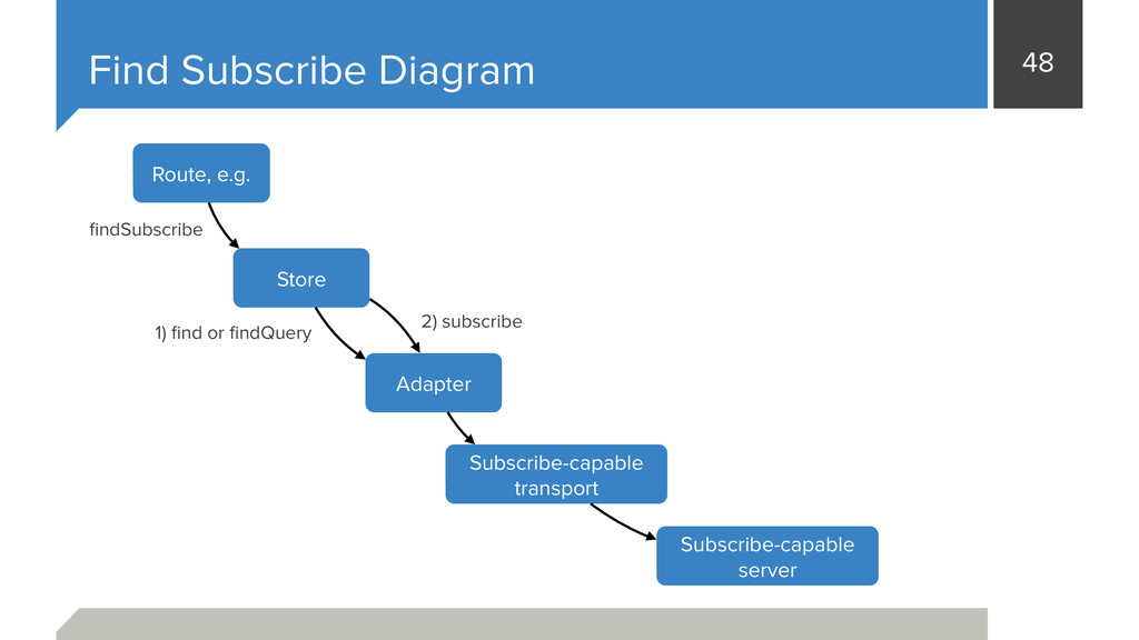 48 Find Subscribe Diagram Adapter Subscribe-cap...