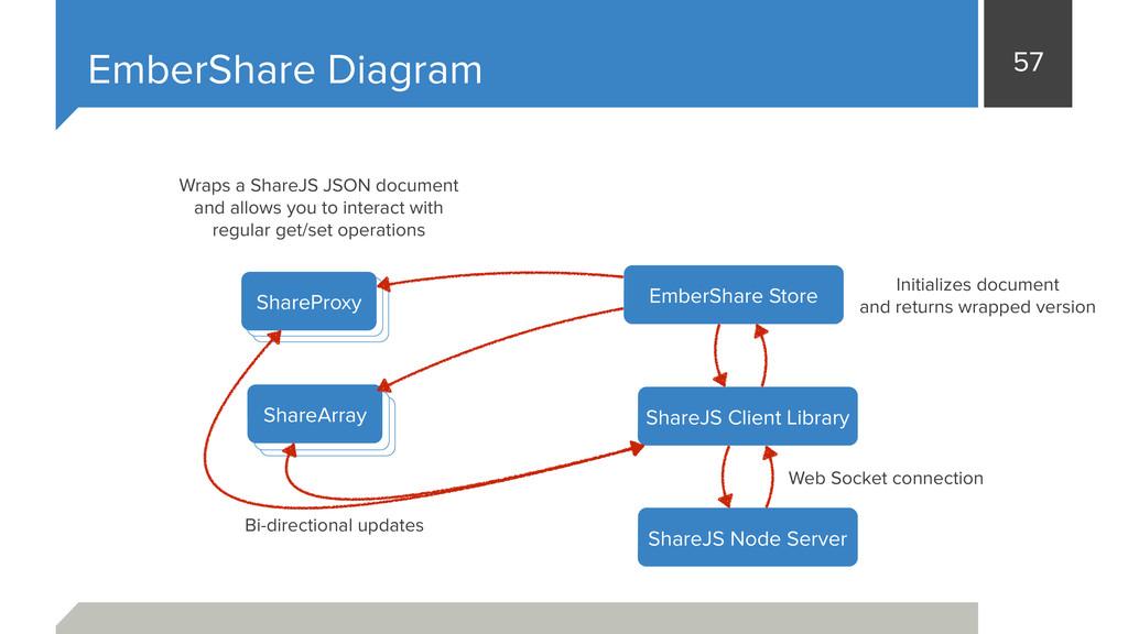 57 EmberShare Diagram EmberShare Store ShareJS ...