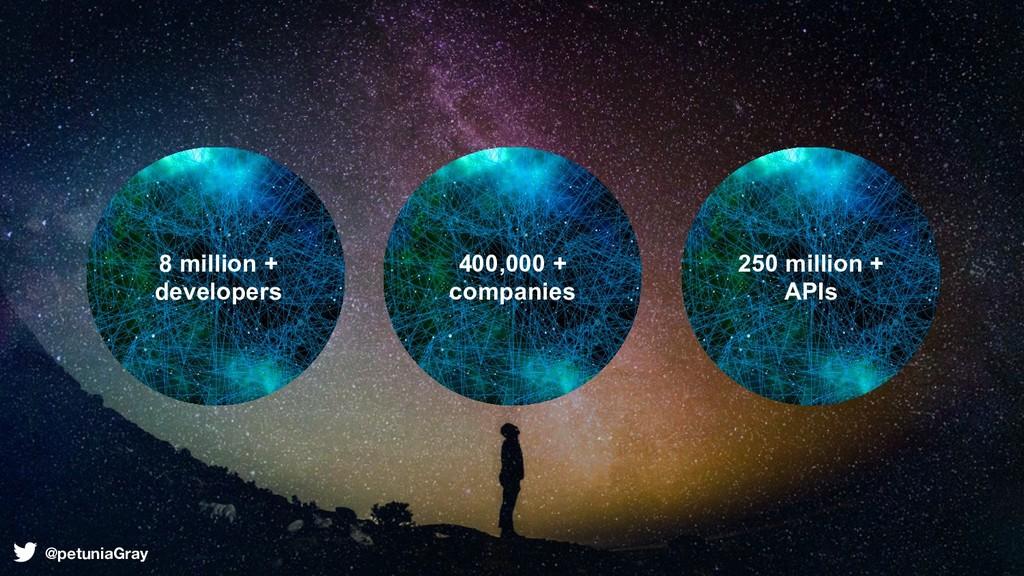 TITL E 250 million + APIs 400,000 + companies 8...