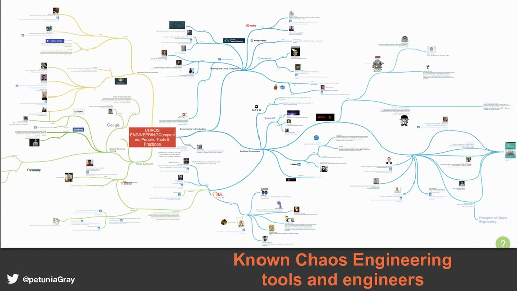 Known Chaos Engineering tools and engineers @pe...